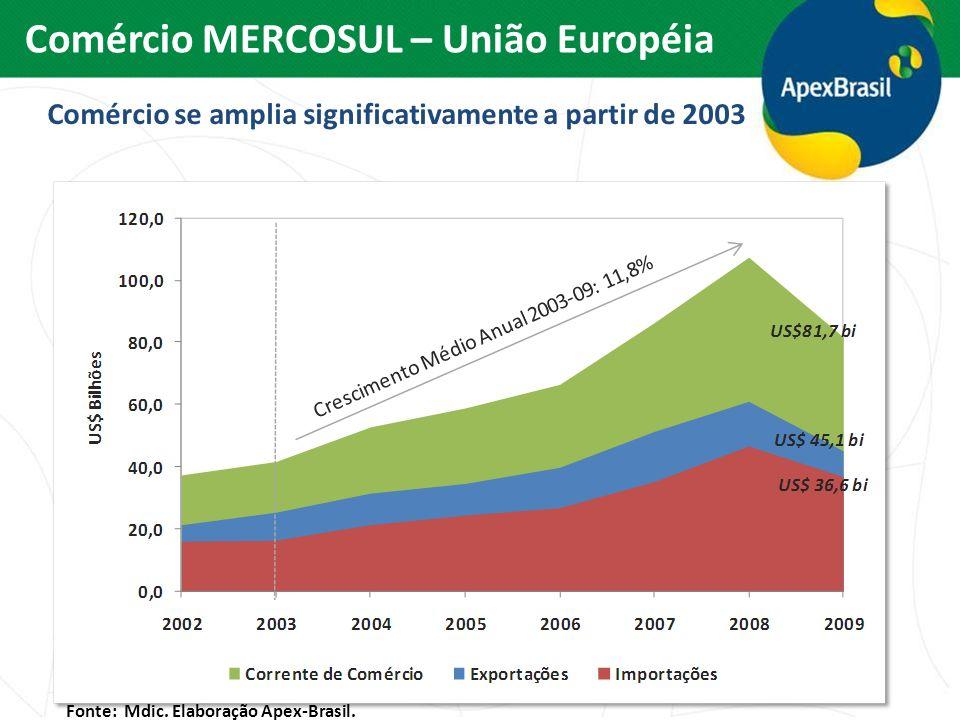 Comércio MERCOSUL – União Européia Fonte: Mdic. Elaboração Apex-Brasil. Comércio se amplia significativamente a partir de 2003