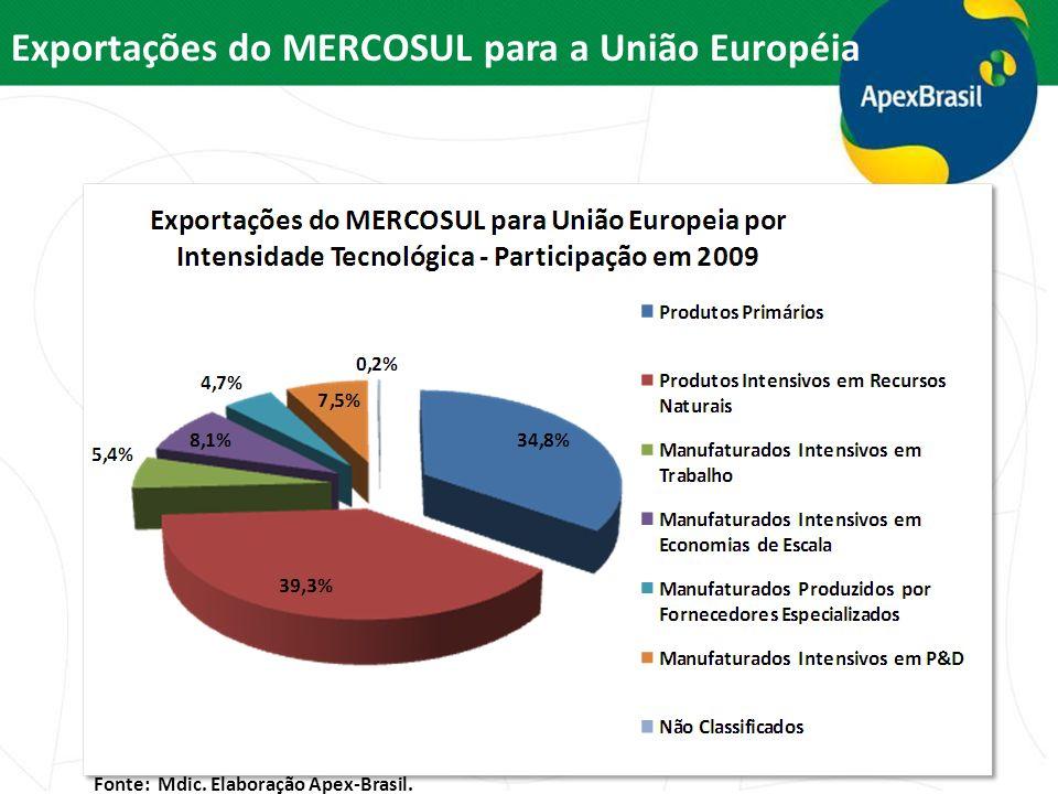 Fonte: Mdic. Elaboração Apex-Brasil. Exportações do MERCOSUL para a União Européia
