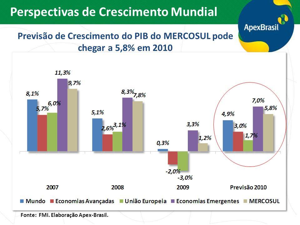 Previsão de Crescimento do PIB do MERCOSUL pode chegar a 5,8% em 2010 Perspectivas de Crescimento Mundial Fonte: FMI. Elaboração Apex-Brasil.