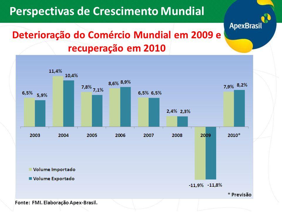 Deterioração do Comércio Mundial em 2009 e recuperação em 2010 Fonte: FMI. Elaboração Apex-Brasil. * Previsão Perspectivas de Crescimento Mundial