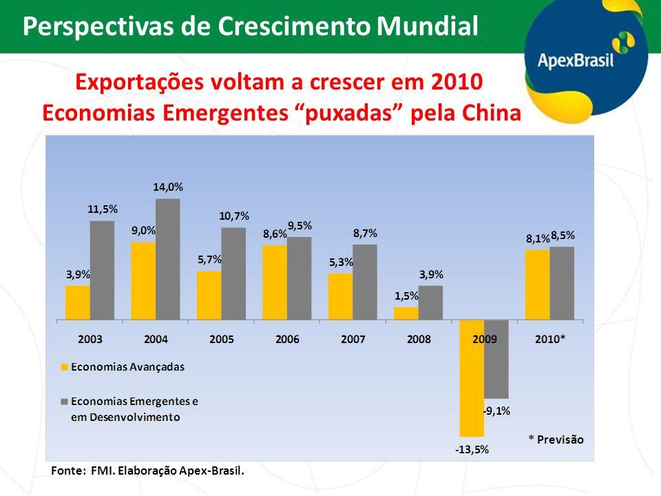 Exportações voltam a crescer em 2010 Economias Emergentes puxadas pela China Fonte: FMI. Elaboração Apex-Brasil. * Previsão Perspectivas de Cresciment