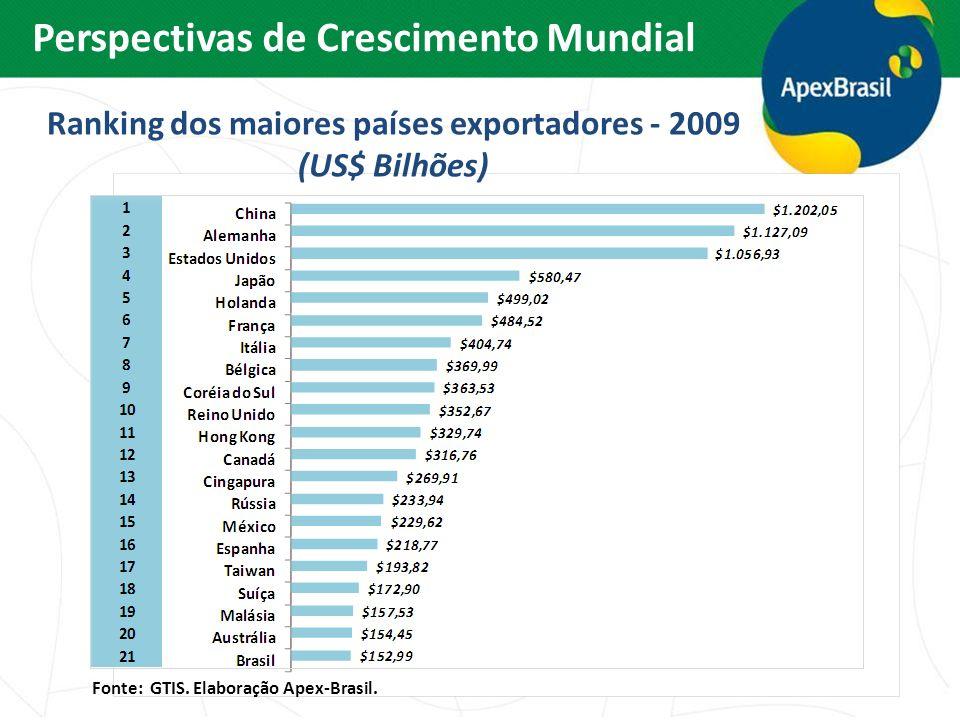 Ranking dos maiores países exportadores - 2009 (US$ Bilhões) Fonte: GTIS. Elaboração Apex-Brasil. Perspectivas de Crescimento Mundial