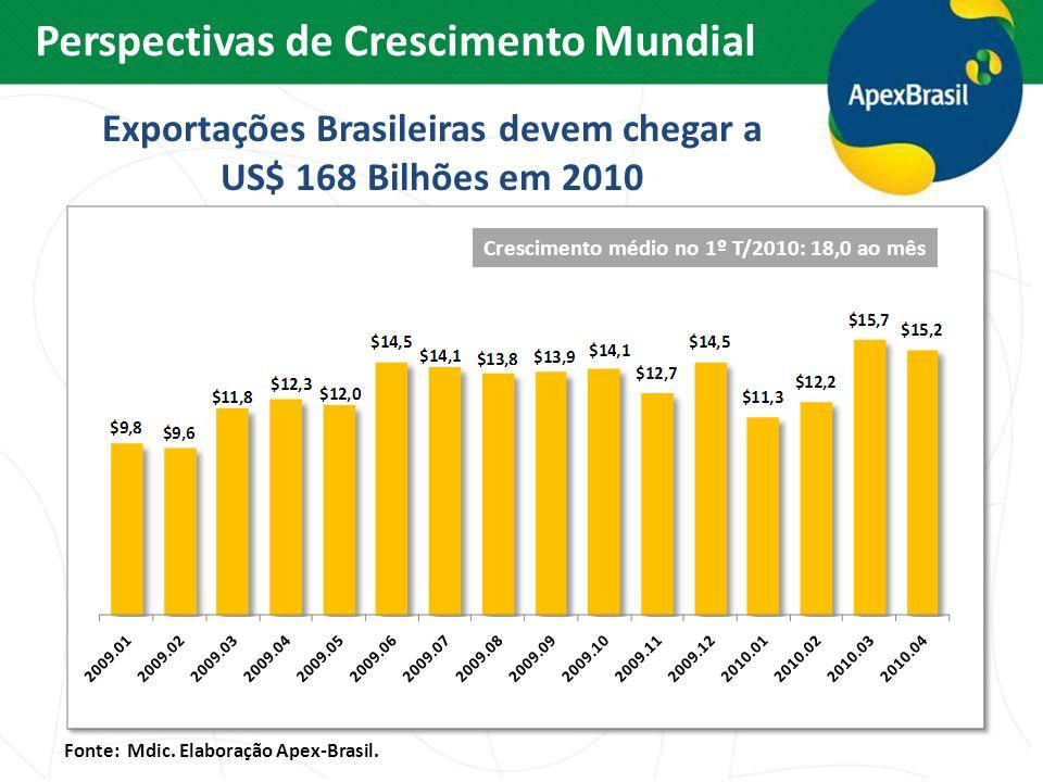 Exportações Brasileiras devem chegar a US$ 168 Bilhões em 2010 Crescimento médio no 1º T/2010: 18,0 ao mês Fonte: Mdic. Elaboração Apex-Brasil. Perspe