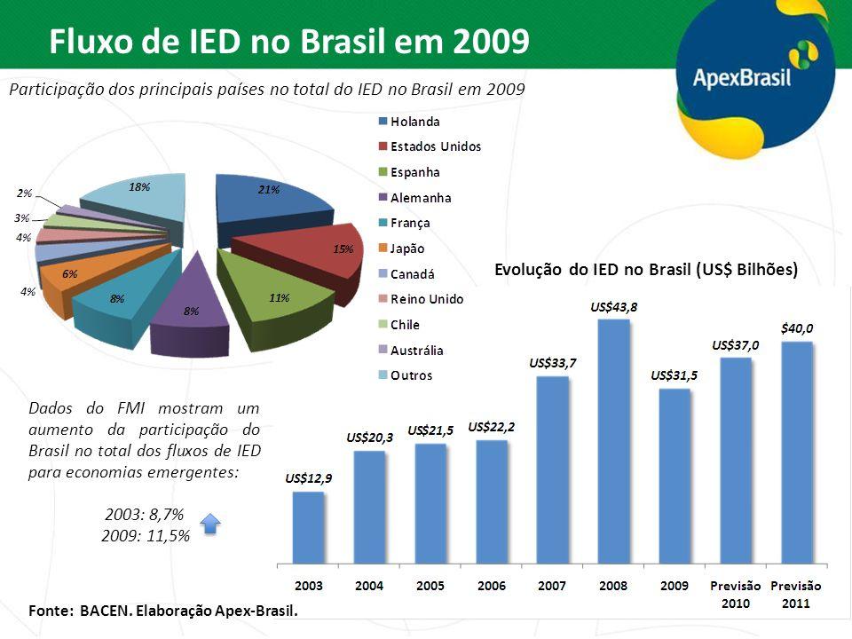 Fluxo de IED no Brasil em 2009 Participação dos principais países no total do IED no Brasil em 2009 Dados do FMI mostram um aumento da participação do