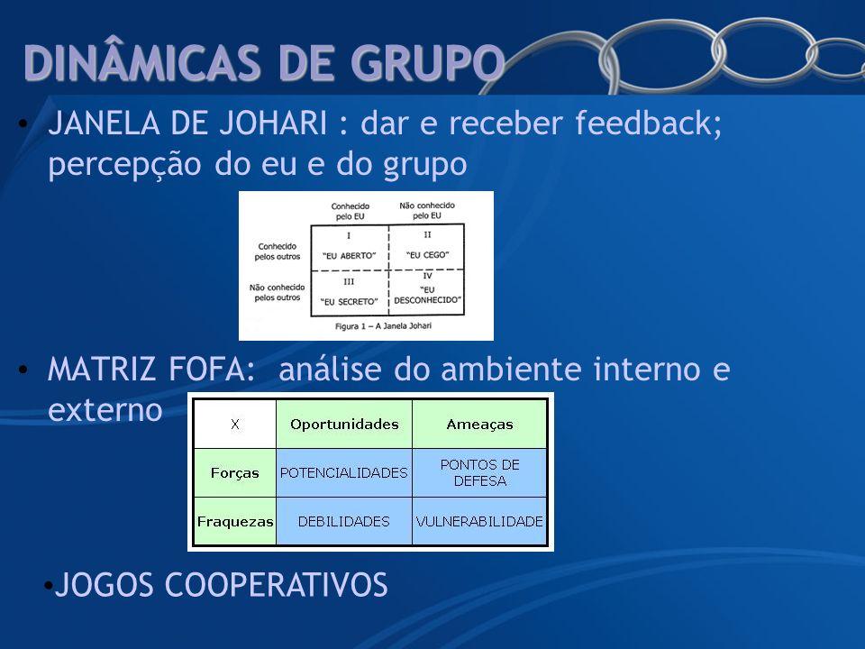 DINÂMICAS DE GRUPO JANELA DE JOHARI : dar e receber feedback; percepção do eu e do grupo MATRIZ FOFA: análise do ambiente interno e externo JOGOS COOP