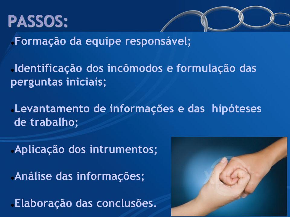 PASSOS: Formação da equipe responsável; Identificação dos incômodos e formulação das perguntas iniciais; Levantamento de informações e das hipóteses d