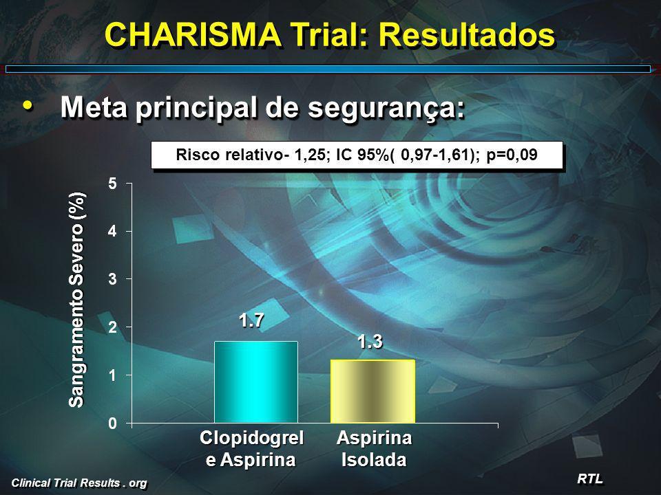 Clinical Trial Results. org CHARISMA Trial: Resultados Meta principal de segurança: Meta principal de segurança: RTLRTL Risco relativo- 1,25; IC 95%(