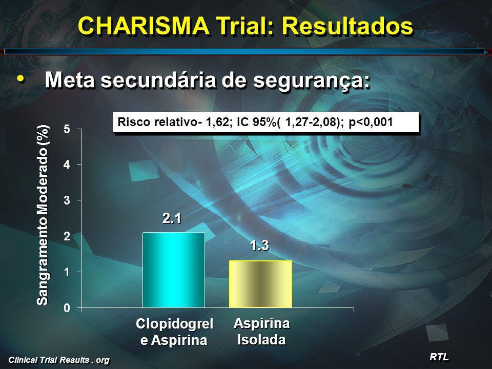Clinical Trial Results. org CHARISMA Trial: Resultados Meta secundária de segurança: Meta secundária de segurança: RTLRTL Risco relativo- 1,62; IC 95%