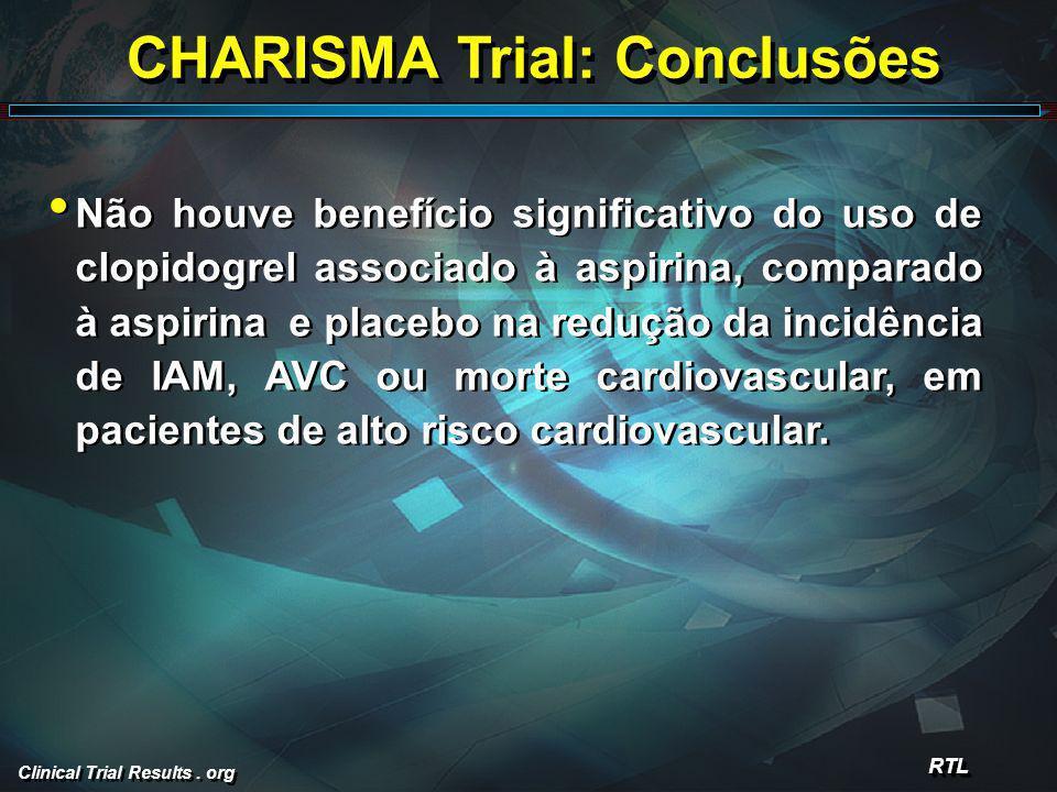 Clinical Trial Results. org CHARISMA Trial: Conclusões Não houve benefício significativo do uso de clopidogrel associado à aspirina, comparado à aspir