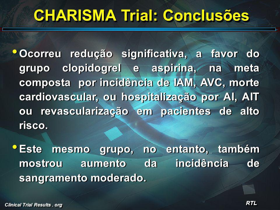 Clinical Trial Results. org CHARISMA Trial: Conclusões Ocorreu redução significativa, a favor do grupo clopidogrel e aspirina, na meta composta por in