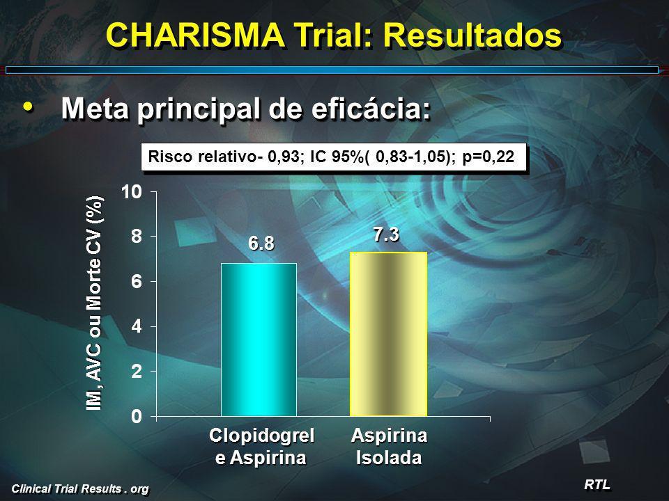Clinical Trial Results. org CHARISMA Trial: Resultados Meta principal de eficácia: Meta principal de eficácia: RTLRTL Risco relativo- 0,93; IC 95%( 0,