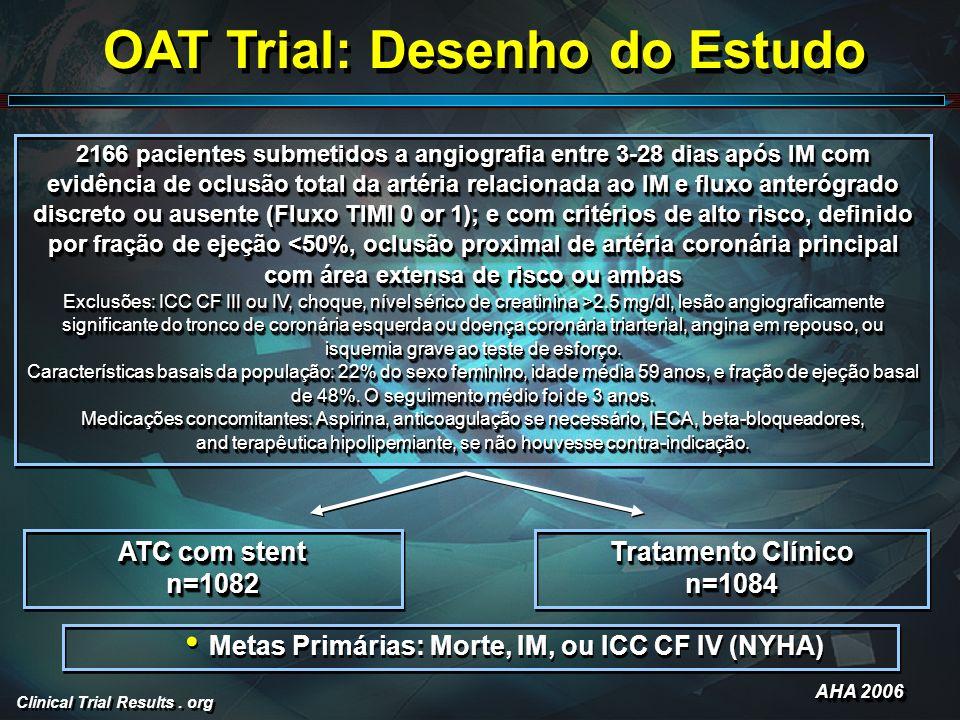 Clinical Trial Results. org OAT Trial: Desenho do Estudo Metas Primárias: Morte, IM, ou ICC CF IV (NYHA) ATC com stent n=1082 n=1082 Tratamento Clínic