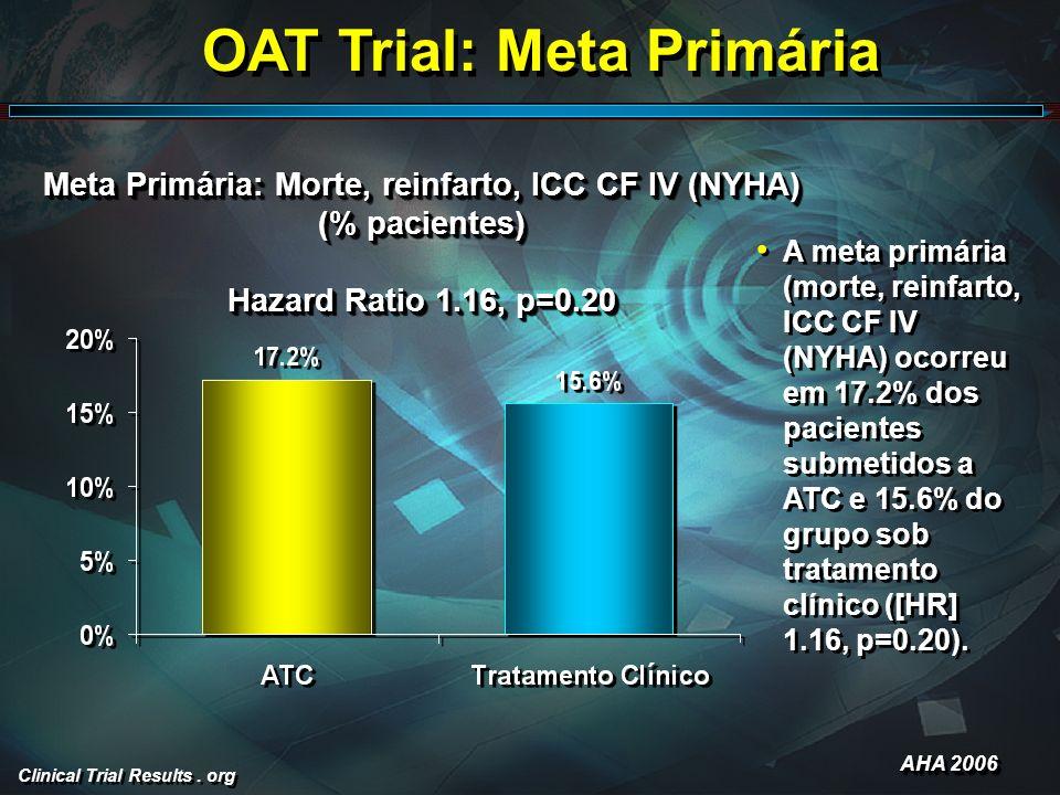 Clinical Trial Results. org OAT Trial: Meta Primária A meta primária (morte, reinfarto, ICC CF IV (NYHA) ocorreu em 17.2% dos pacientes submetidos a A