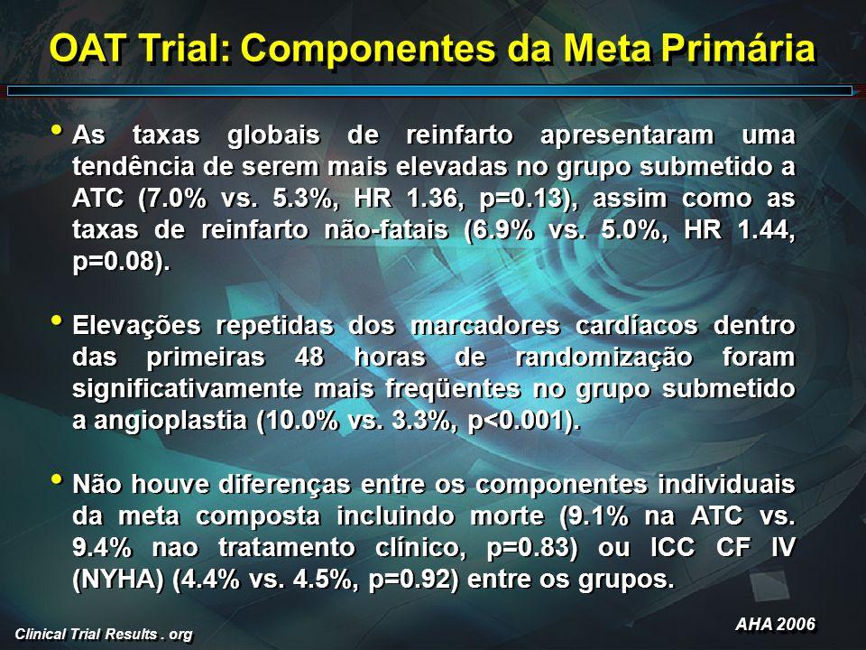 Clinical Trial Results. org As taxas globais de reinfarto apresentaram uma tendência de serem mais elevadas no grupo submetido a ATC (7.0% vs. 5.3%, H