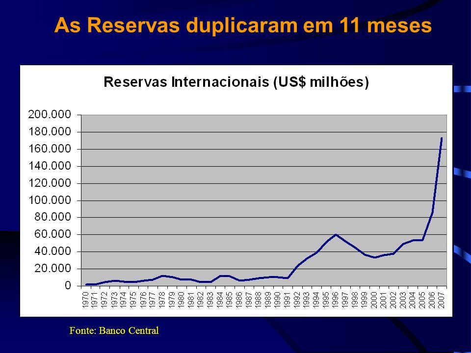 As Reservas duplicaram em 11 meses Fonte: Banco Central