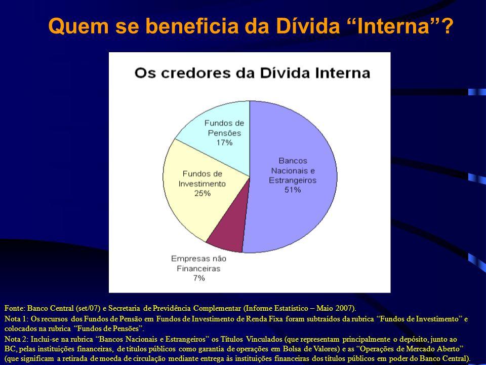 Quem se beneficia da Dívida Interna? Fonte: Banco Central (set/07) e Secretaria de Previdência Complementar (Informe Estatístico – Maio 2007). Nota 1: