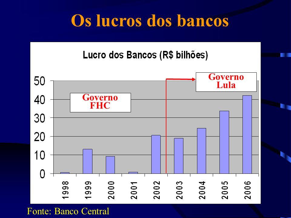 Os lucros dos bancos Fonte: Banco Central Governo Lula Governo FHC