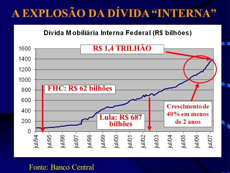 FHC: R$ 62 bilhões Lula: R$ 687 bilhões R$ 1,4 TRILHÃO A EXPLOSÃO DA DÍVIDA INTERNA Fonte: Banco Central Crescimento de 40% em menos de 2 anos