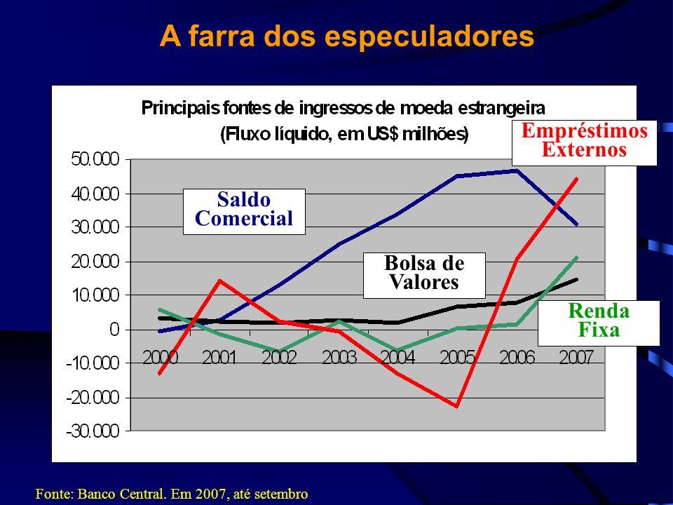 A farra dos especuladores Fonte: Banco Central. Em 2007, até setembro Saldo Comercial Empréstimos Externos Bolsa de Valores Renda Fixa