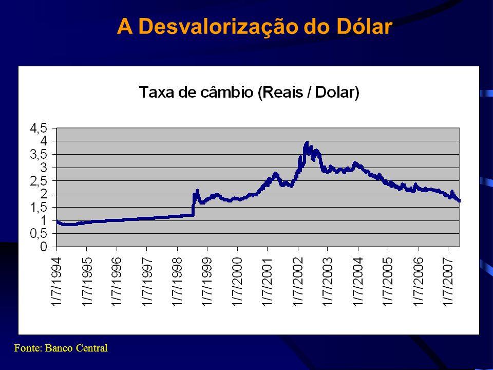 A farra dos especuladores Fonte: Banco Central Moeda Desvalorização em 2007 (até 14/11) Taxa de juros – Selic (anual) Ganho anual dos especuladores em moeda estrangeira Dólar18,77%11,25%32,13% Euro9,89%11,25%22,25%