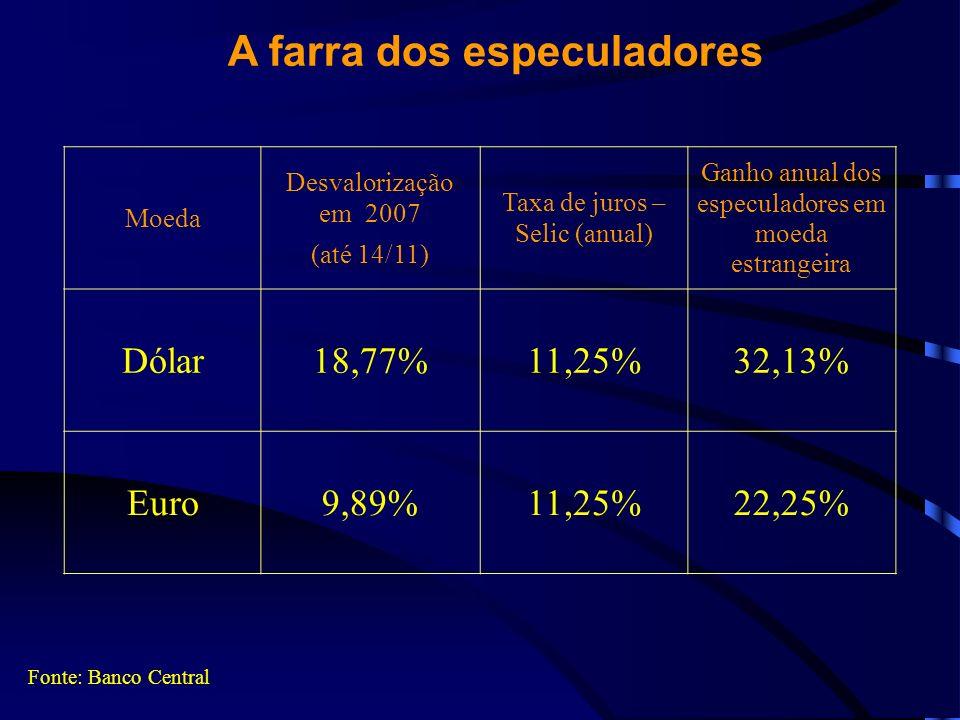 A farra dos especuladores Fonte: Banco Central Moeda Desvalorização em 2007 (até 14/11) Taxa de juros – Selic (anual) Ganho anual dos especuladores em