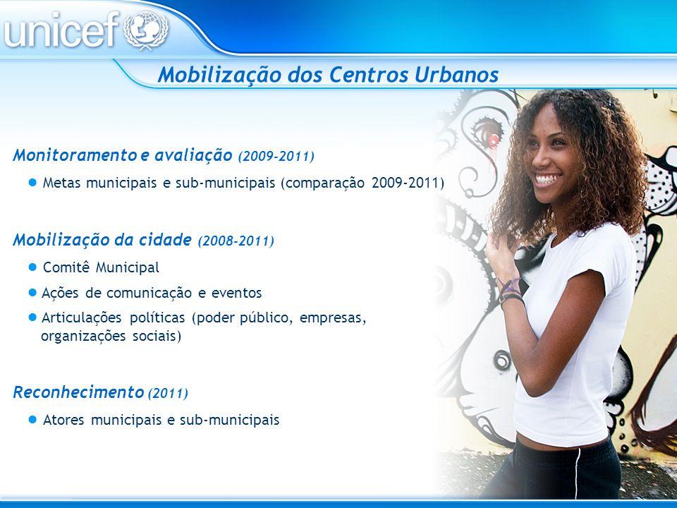 Mobilização dos Centros Urbanos Reconhecimento (2011) Atores municipais e sub-municipais Monitoramento e avaliação (2009-2011) Metas municipais e sub-