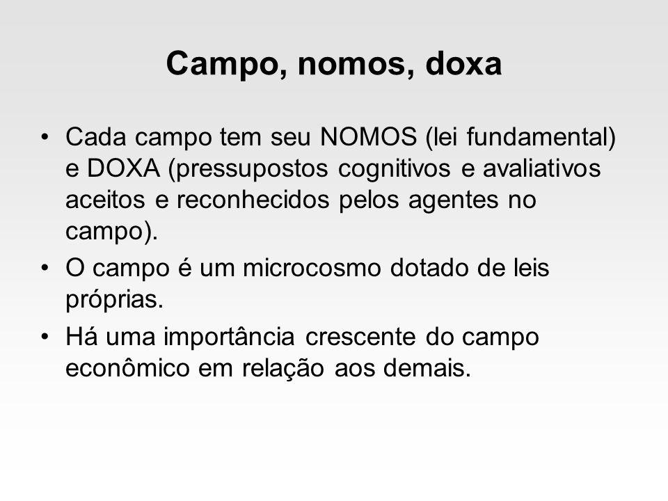 Campo, nomos, doxa Cada campo tem seu NOMOS (lei fundamental) e DOXA (pressupostos cognitivos e avaliativos aceitos e reconhecidos pelos agentes no ca