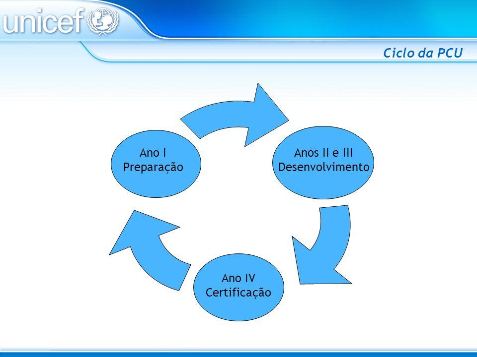 Anos II e III Desenvolvimento Ano IV Certificação Ano I Preparação Ciclo da PCU