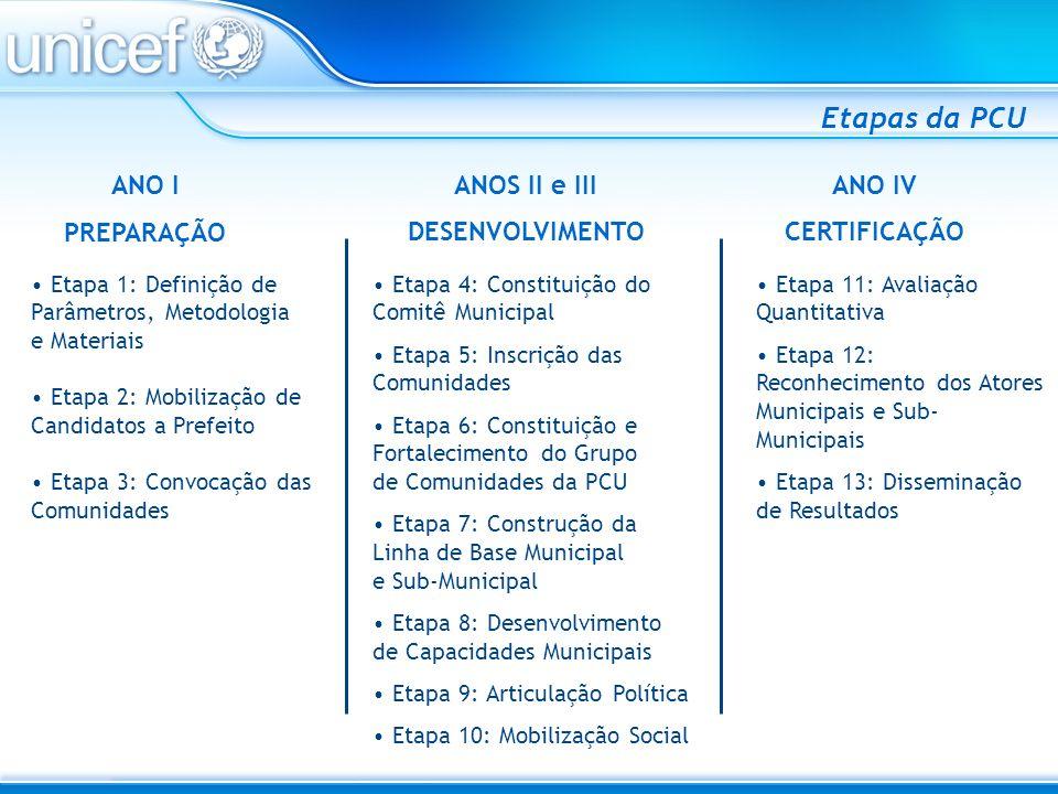 ANO I PREPARAÇÃO Etapa 1: Definição de Parâmetros, Metodologia e Materiais Etapa 2: Mobilização de Candidatos a Prefeito Etapa 3: Convocação das Comun