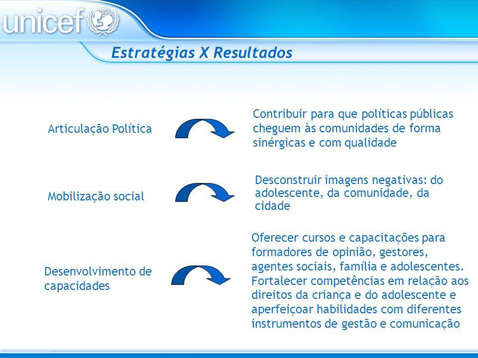 Estratégias X Resultados Articulação Política Mobilização social Desenvolvimento de capacidades Contribuir para que políticas públicas cheguem às comu
