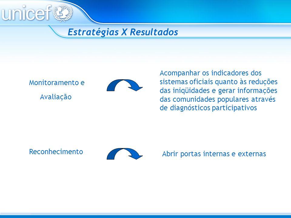 Monitoramento e Avaliação Abrir portas internas e externas Estratégias X Resultados Reconhecimento Acompanhar os indicadores dos sistemas oficiais qua