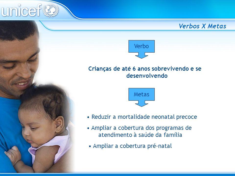 Crianças de até 6 anos sobrevivendo e se desenvolvendo Verbos X Metas Reduzir a mortalidade neonatal precoce Ampliar a cobertura dos programas de aten