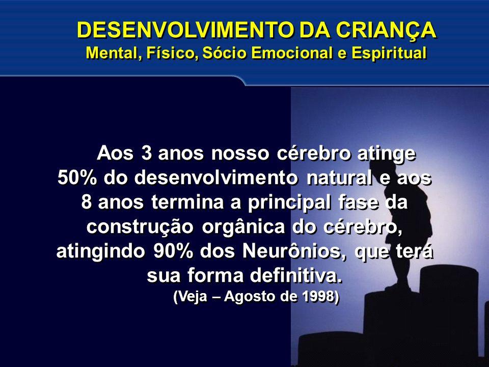 Aos 3 anos nosso cérebro atinge 50% do desenvolvimento natural e aos 8 anos termina a principal fase da construção orgânica do cérebro, atingindo 90%