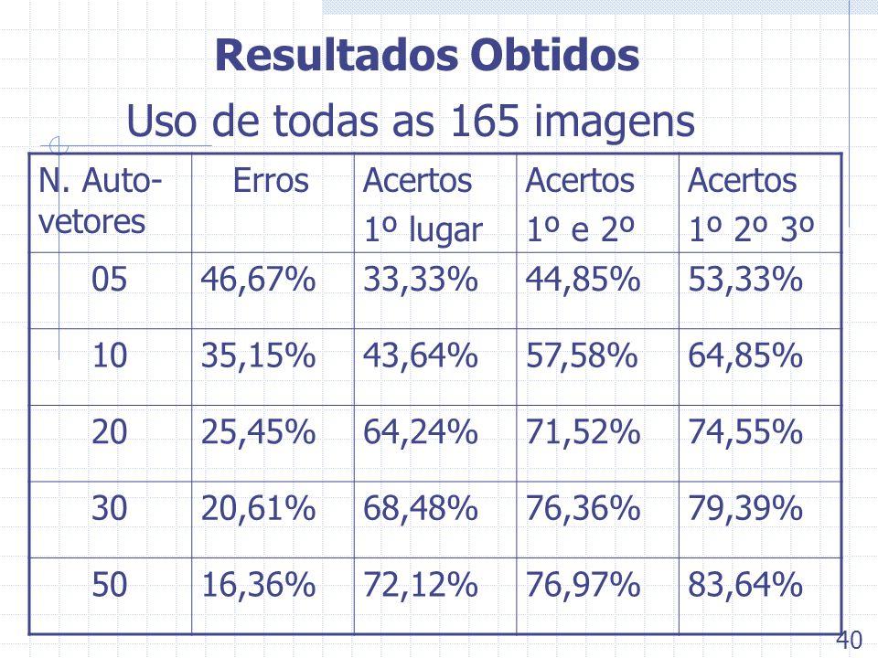 Resultados Obtidos Uso de todas as 165 imagens N. Auto- vetores ErrosAcertos 1º lugar Acertos 1º e 2º Acertos 1º 2º 3º 0546,67%33,33%44,85%53,33% 1035