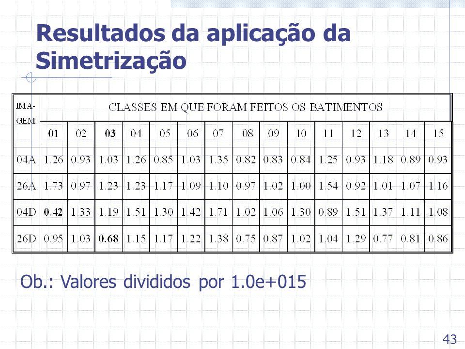 Resultados da aplicação da Simetrização 43 Ob.: Valores divididos por 1.0e+015