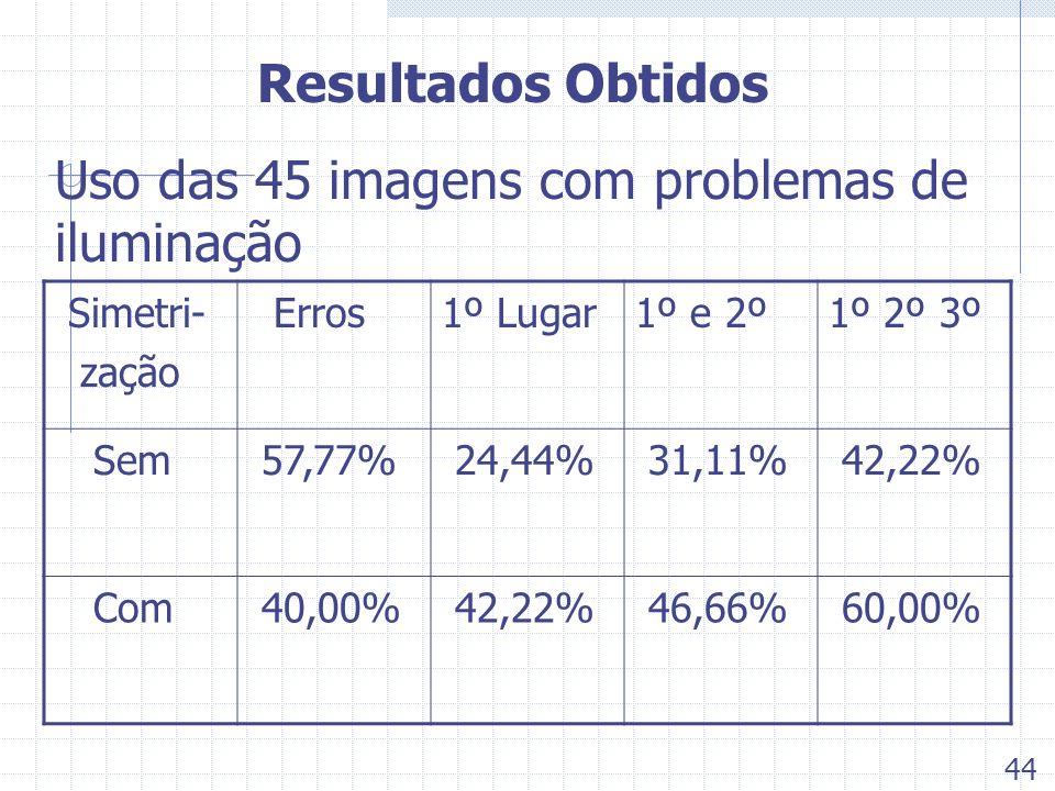 Resultados Obtidos Uso das 45 imagens com problemas de iluminação Simetri- zação Erros1º Lugar1º e 2º1º 2º 3º Sem 57,77% 24,44% 31,11% 42,22% Com 40,0