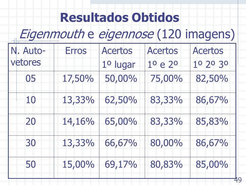 Resultados Obtidos Eigenmouth e eigennose (120 imagens) 85,00% 80,83% 69,17% 15,00% 50 86,67% 80,00% 66,67% 13,33% 30 85,83% 83,33% 65,00% 14,16% 20 8