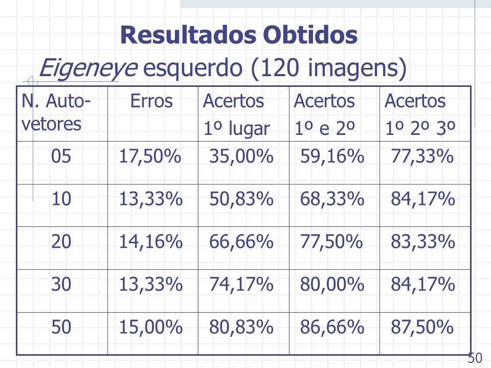 Resultados Obtidos Eigeneye esquerdo (120 imagens) 87,50% 86,66% 80,83% 15,00% 50 84,17% 80,00% 74,17% 13,33% 30 83,33% 77,50% 66,66% 14,16% 20 84,17%