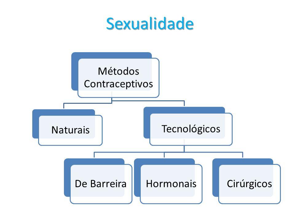 Sexualidade Métodos Contraceptivos Naturais Tecnológicos De BarreiraHormonaisCirúrgicos