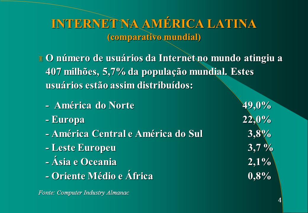 4 INTERNET NA AMÉRICA LATINA (comparativo mundial) 3 O número de usuários da Internet no mundo atingiu a 407 milhões, 5,7% da população mundial.