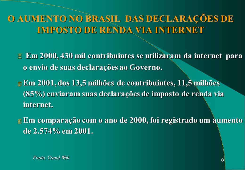 6 O AUMENTO NO BRASIL DAS DECLARAÇÕES DE IMPOSTO DE RENDA VIA INTERNET 3 Em 2000, 430 mil contribuintes se utilizaram da internet para o envio de suas declarações ao Governo.
