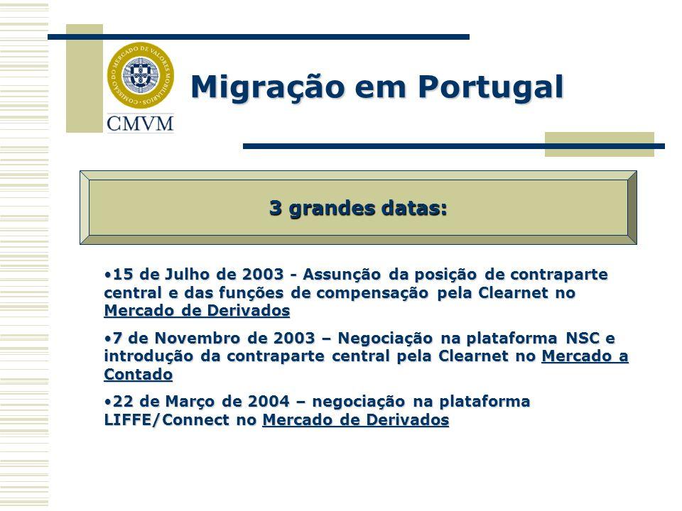 Migração em Portugal 3 grandes datas: 15 de Julho de 2003 - Assunção da posição de contraparte central e das funções de compensação pela Clearnet no M