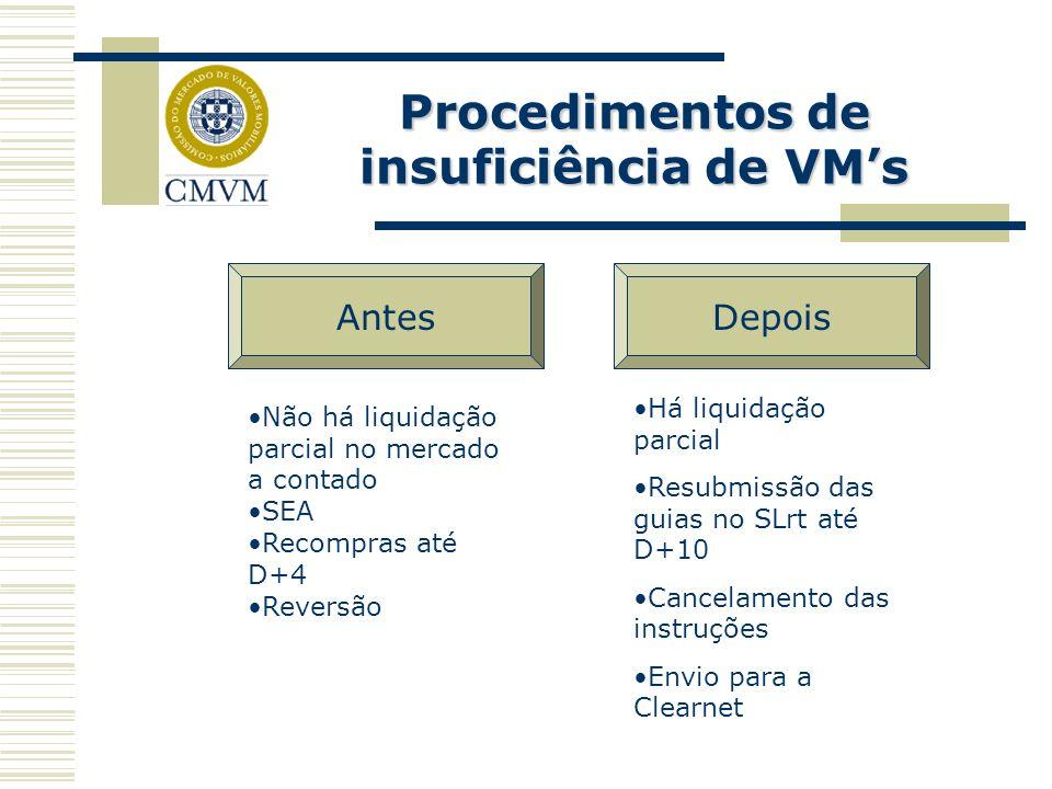 Procedimentos de insuficiência de VMs Não há liquidação parcial no mercado a contado SEA Recompras até D+4 Reversão Há liquidação parcial Resubmissão