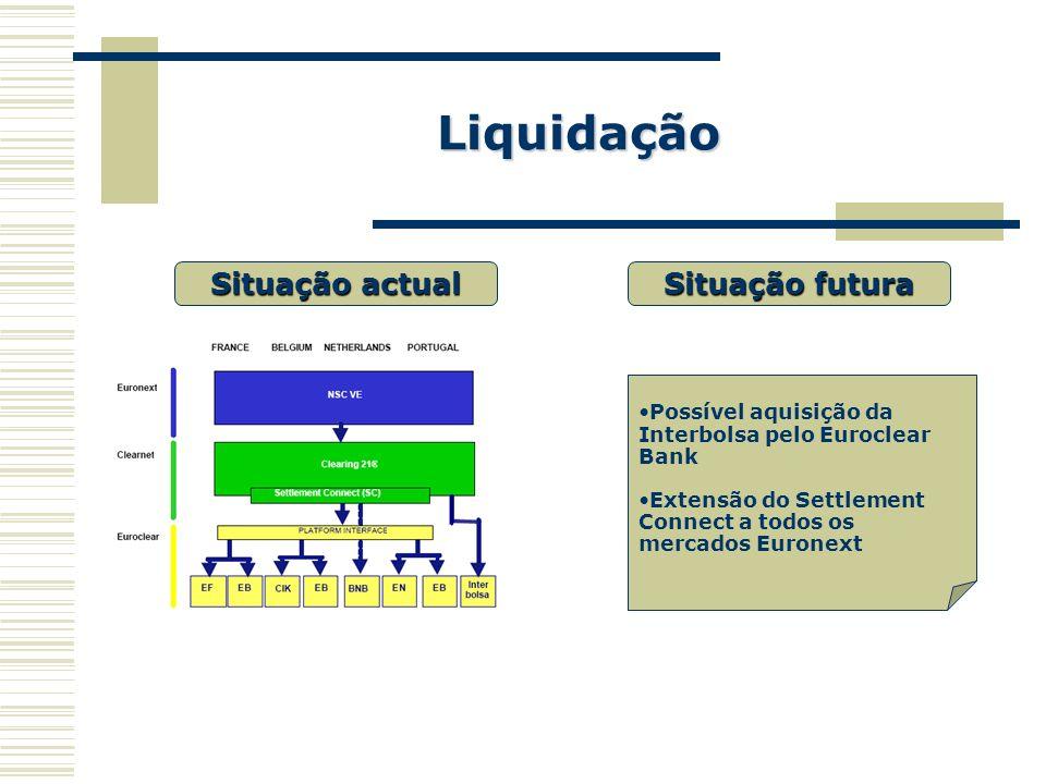 Liquidação Situação actual Situação futura Possível aquisição da Interbolsa pelo Euroclear Bank Extensão do Settlement Connect a todos os mercados Eur