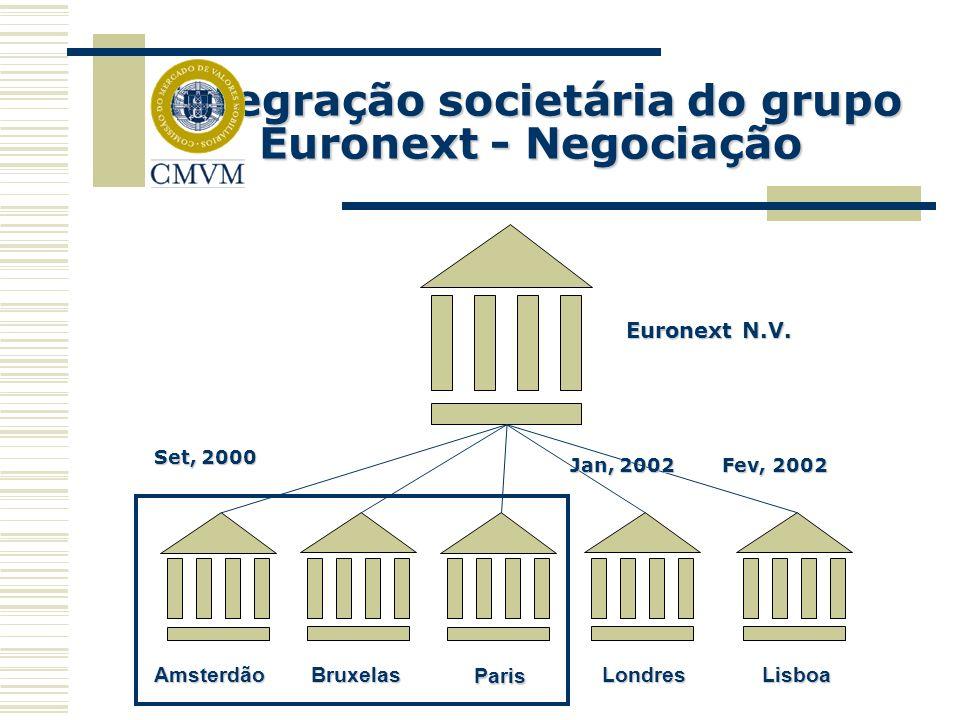Principais características da negociação Merger das várias bolsas locais sob a holding Euronext NV Manutenção das jurisdições nacionais Regras comuns de negociação Plataforma comum de negociação Gestão do IT centralizado em Paris