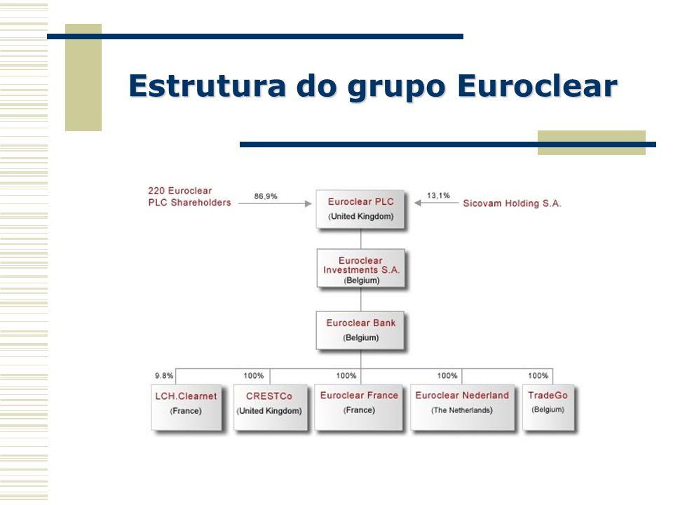 Principais características da liquidação O Euroclear Bank é considerado a SSS preferencial do Grupo Euronext O Euroclear Bank adquire as entidades de liquidação locais Existência de um projecto Settlement Connect que prevê que a liquidação possa ser efectuada por qualquer uma das centrais Tendência de harmonização