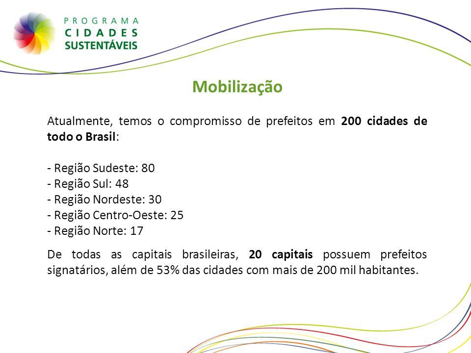 Mobilização Atualmente, temos o compromisso de prefeitos em 200 cidades de todo o Brasil: - Região Sudeste: 80 - Região Sul: 48 - Região Nordeste: 30