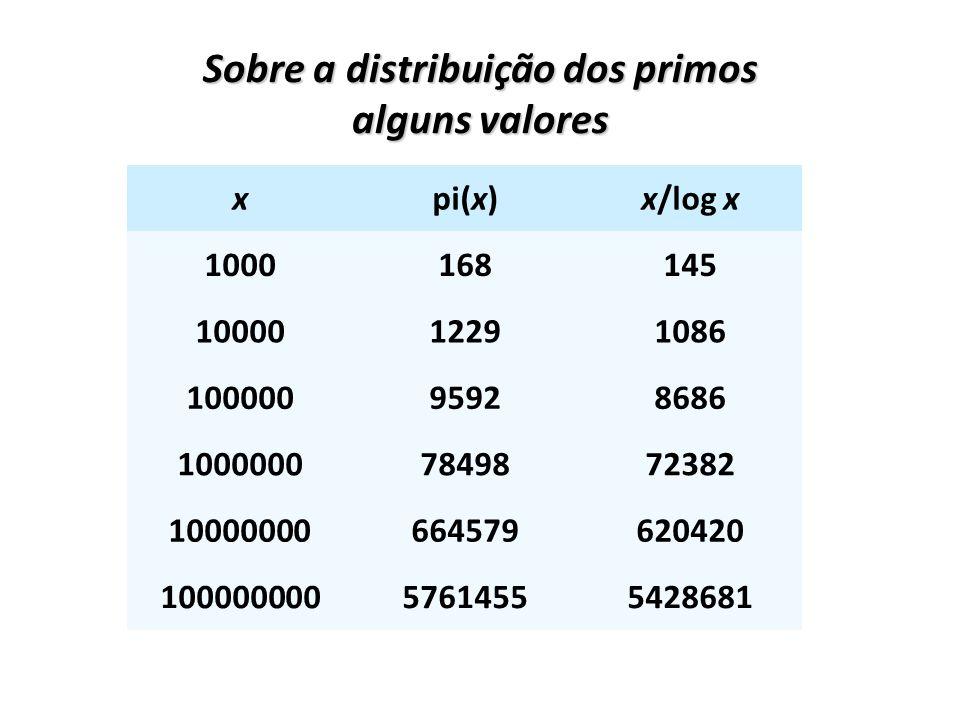xpi(x)x/log x 1000168145 1000012291086 10000095928686 10000007849872382 10000000664579620420 10000000057614555428681 Sobre a distribuição dos primos a