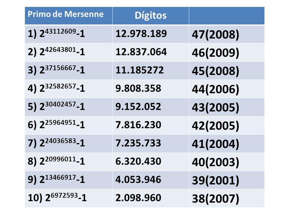 Primo de Mersenne Dígitos 1) 2 43112609 -112.978.189 47(2008) 2) 2 42643801 -112.837.064 46(2009) 3) 2 37156667 -111.185272 45(2008) 4) 2 32582657 -19