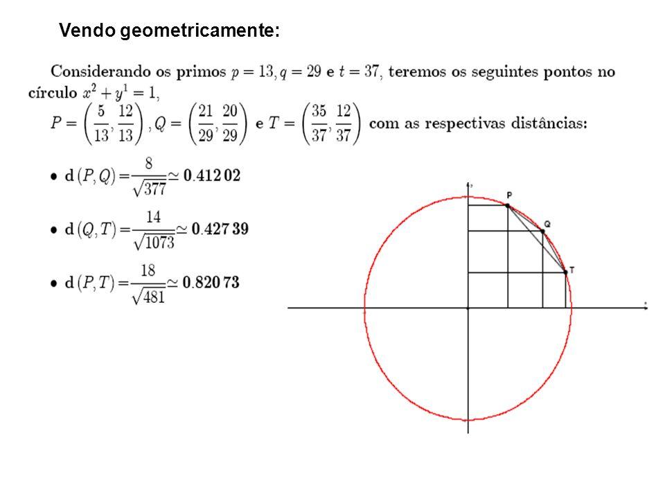 Vendo geometricamente: